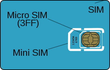 cut mini sim to micro sim template pdf